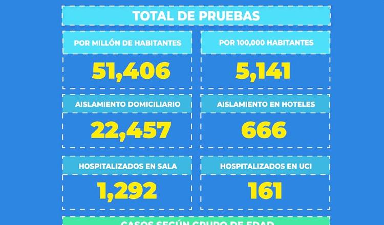 Gobierno plantea recuperación de la Ciudad de la Salud para acoger pacientes de COVID-19