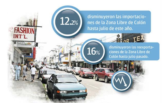 Aportes de la Zona Libre de Colón al PIB podrían estar en riesgo