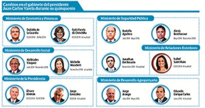 Juan Carlos Varela administró un gobierno acorralado por las renuncias