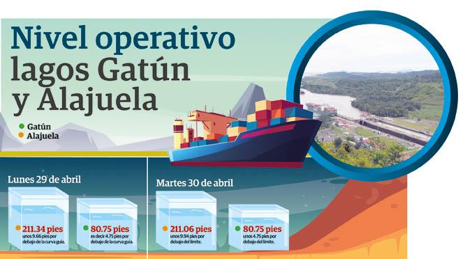 Intensa sequía empieza afectar ingresos del Canal de Panamá