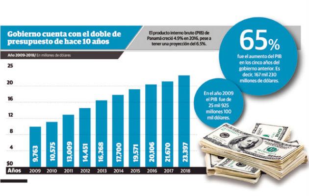 Riccardo Francolini: ¿Dónde están los 110 mil millones de presupuesto de este gobierno?