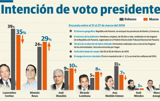 Encuesta refleja alza de Rómulo Roux y un bajón de Laurentino 'Nito' Cortizo. Foto: Panamá América.