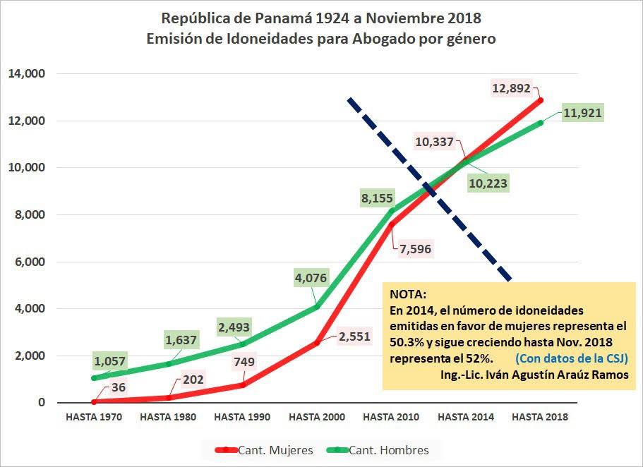 Las estadísticas de la abogacía en Panamá