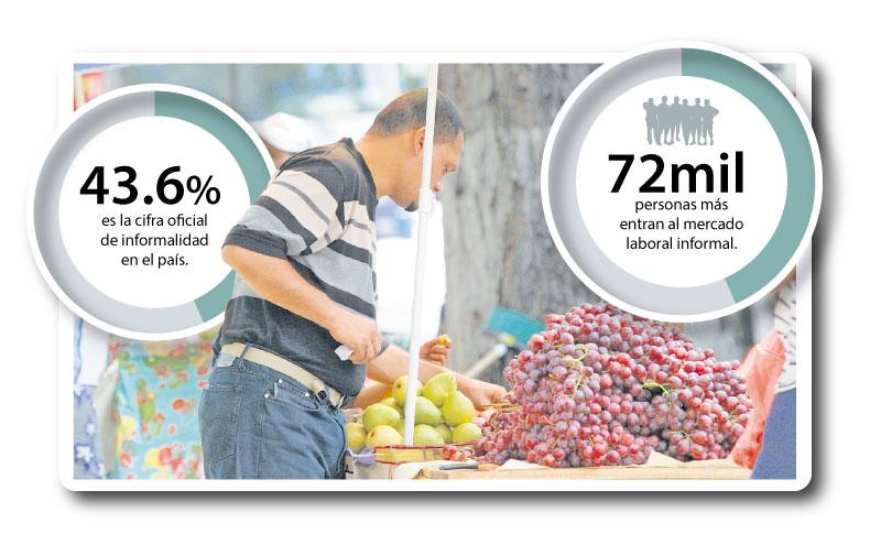 Informalidad en el país alcanzaría más del 50%