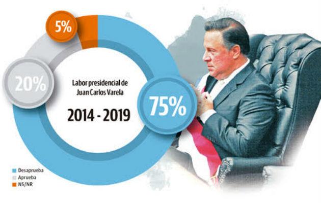 Panameños desaprueban la gestión del presidente Juan Carlos Varela