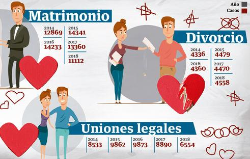 Los matrimonios bajan, pero crecen los divorcios