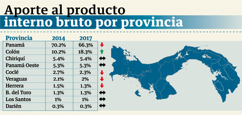 La ciudad capital concentra el 66 por ciento del producto interno bruto del país