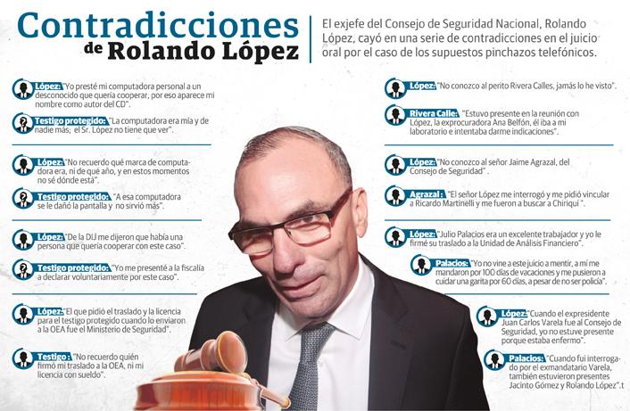 Inconsistencias rodean declaración de Rolando López en el juicio contra Ricardo Martinelli