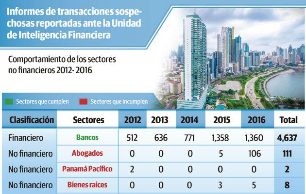 Falta de reportes hizo que Panamá volviera a la lista gris del Grupo de Acción Financiera Internacional
