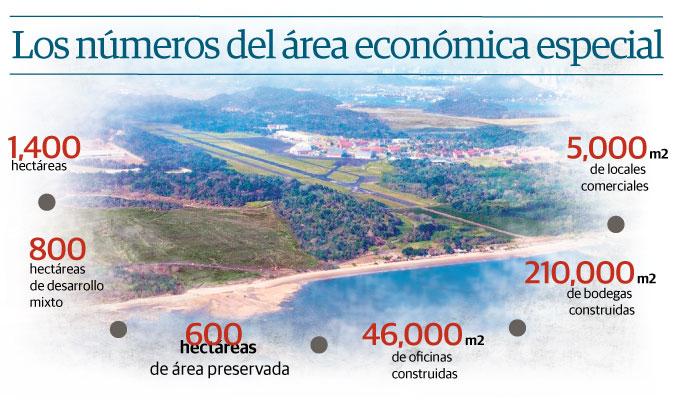 Panamá Pacífico pone su mirada en las inversiones