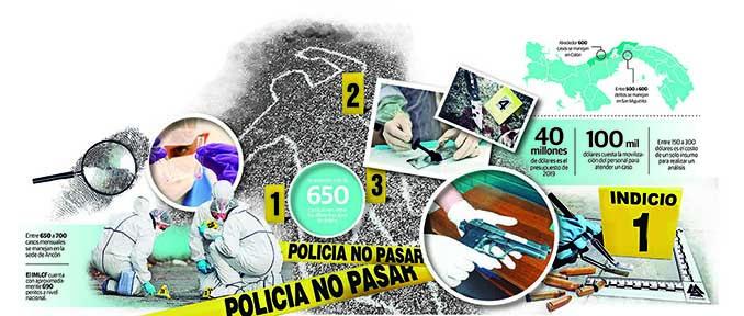 Instituto de Medicina Legal y Ciencias Forenses; el CSI panameño con múltiples limitaciones