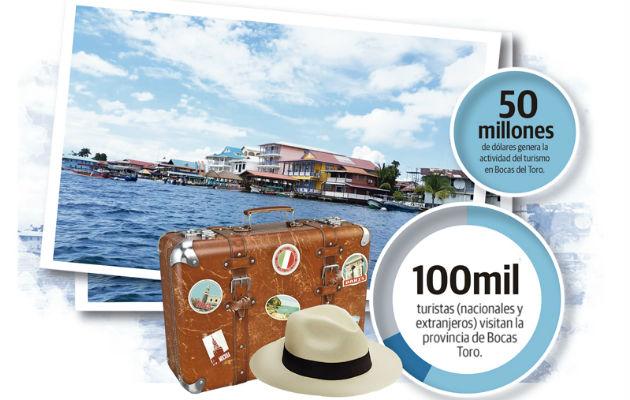 Las nacionalidades de donde provienen los turistas que llegan a Isla Colón son de Estados Unidos y Costa Rica.