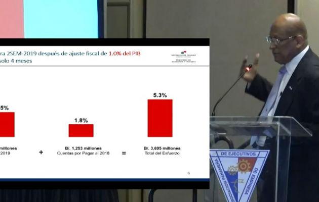 Economía panameña crecerá este año por debajo del 4 por ciento, indica el ministro del MEF