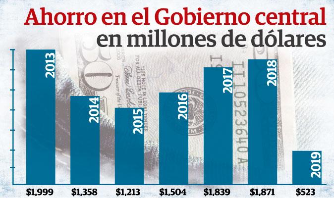 Ahorro del Gobierno Central cae, mientras que el de los panameños aumenta