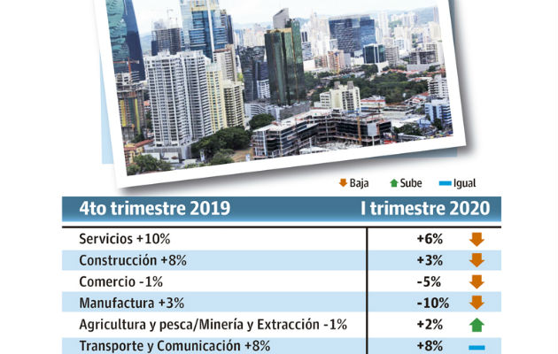 Panamá con una expectativa negativa de empleos para el primer trimestre del 2020