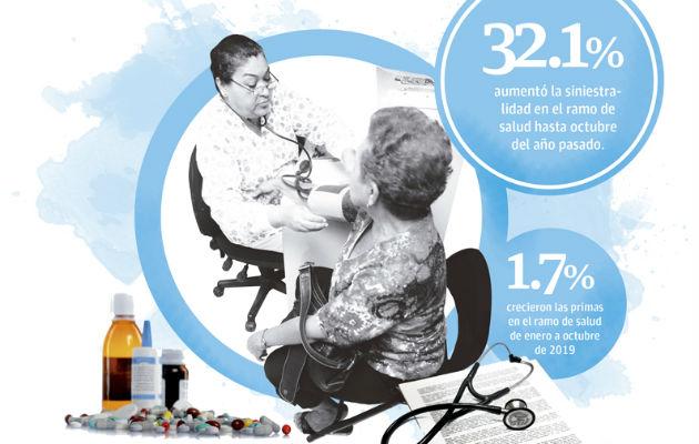 Aseguradoras en Panamá suben más de 22 por ciento el precio de las pólizas