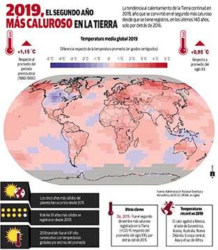 El planeta se calienta, la pasada década fue la más cálida