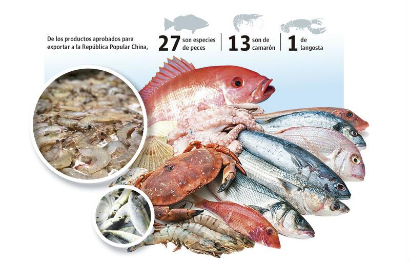 Panamá busca  exportar 41 rubros acuícolas a la República Popular de China
