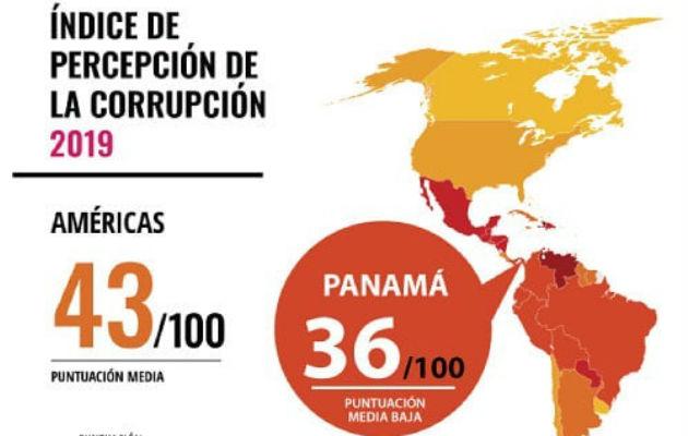 Panamá obtiene baja puntuación en Índice de Percepción de la Corrupción 2019