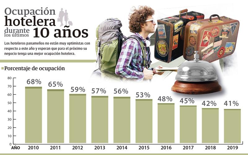 Panamá descuidó destinos tradicionales en promoción turística