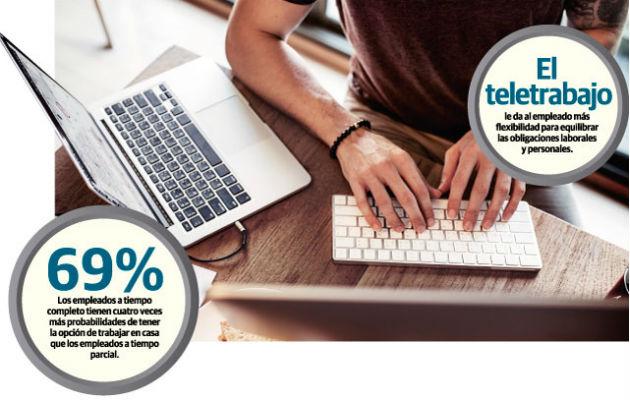 Teletrabajo, nueva  opción para el mercado laboral panameño