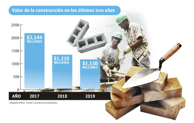 Valor de la construcción cae más de $1,000 millones en los últimos tres años
