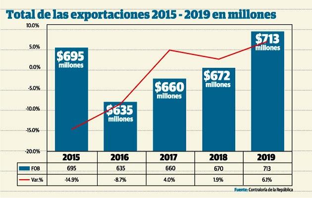 Crisis sanitaria en China amenaza exportaciones panameñas