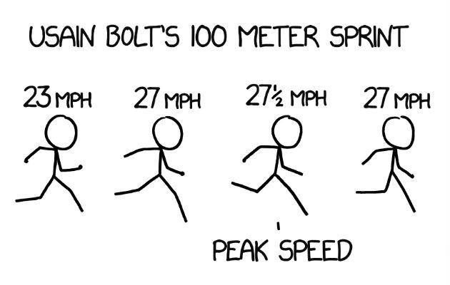 ¿Qué tan rápido es físicamente posible que pueda correr un humano?