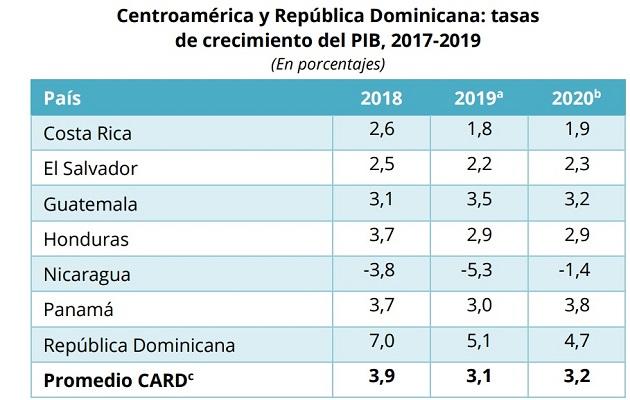 Cepal rebaja de 3.7 a 3 por ciento su previsión de crecimiento para Panamá en 2019