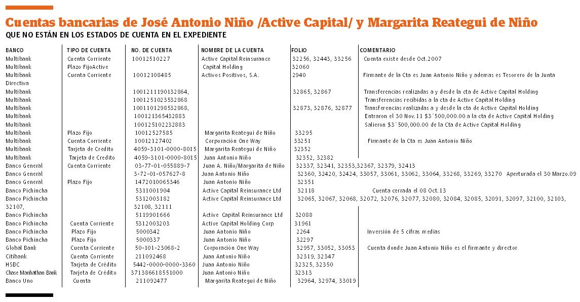 Juan Antonio Niño tenía el 80% de las acciones de Active Capital
