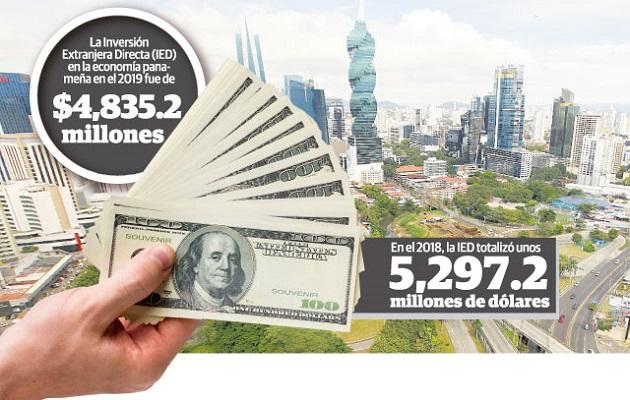 Inversión extranjera directa en Panamá cae unos $462 millones al cierre del 2019