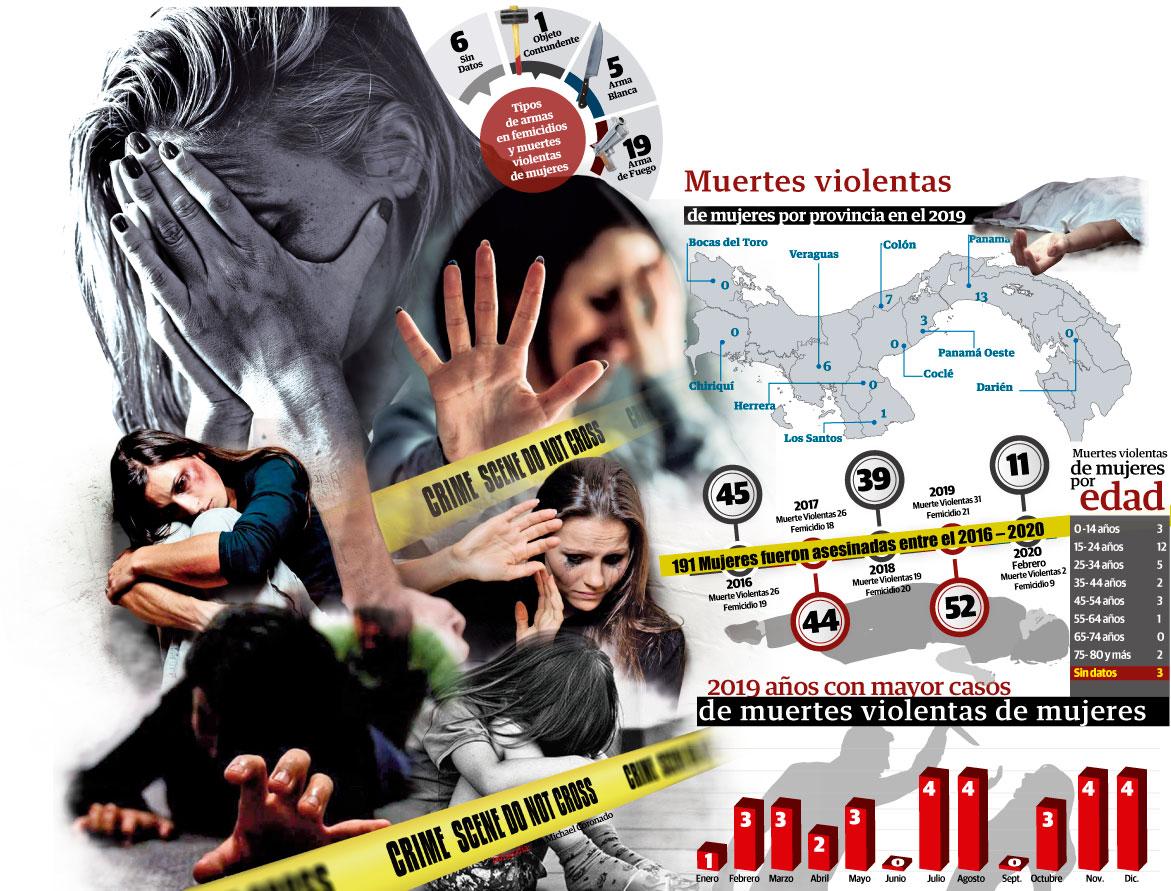 Mujeres, el   eslabón débil del crimen en Panamá