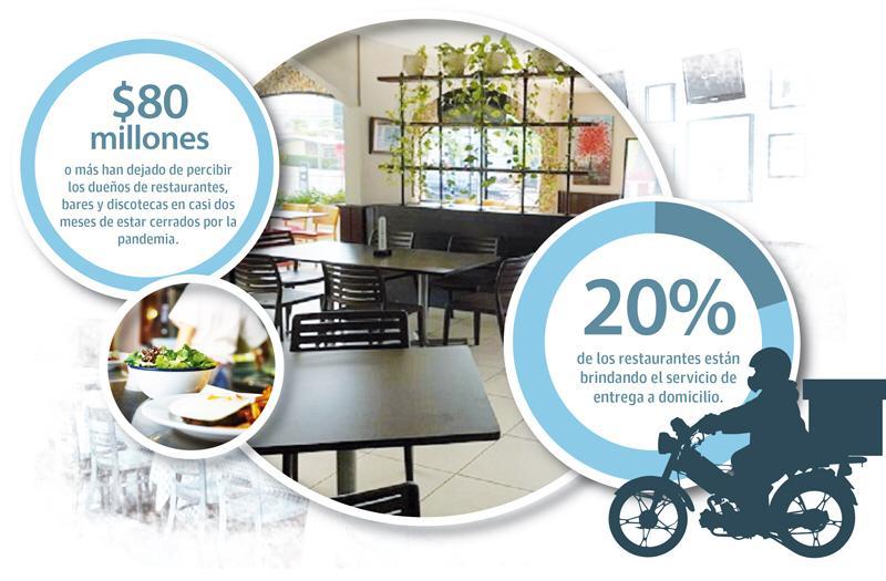 20 por ciento de los restaurantes se aferran a los delivery´s