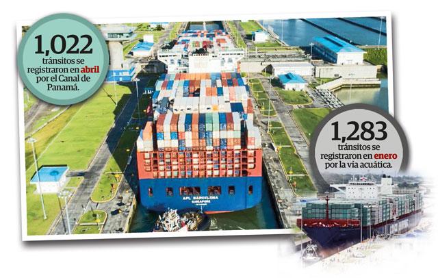Canal de Panamá perdió más de 290 tránsitos a mayo por el COVID-19