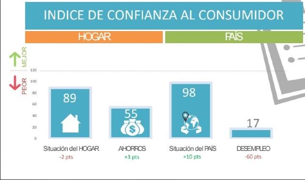 Índice de Confianza del Consumidor disminuye 12 puntos en junio por la pandemia