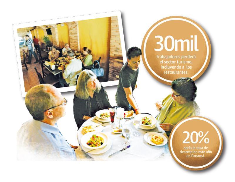 Covid-19 llevó a la quiebra al 20 por ciento de los restaurantes en Panamá