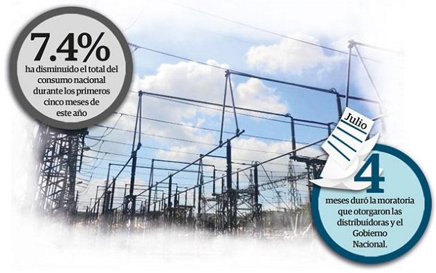 Consumo de energía en los hogares se dispara por el confinamiento
