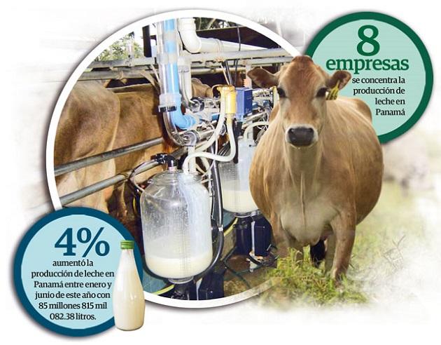 Costa Rica notifica  ante  la OMC conflicto por lácteos con Panamá