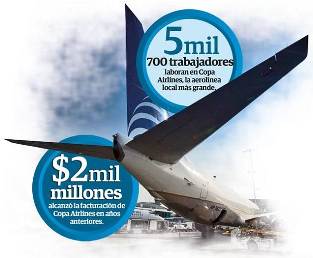 Trabajadores acusan a Copa Airlines de vulnerar derechos laborales