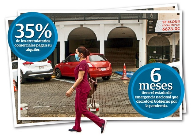 65% de morosidad, alcanzan alquileres de residencias y comercios