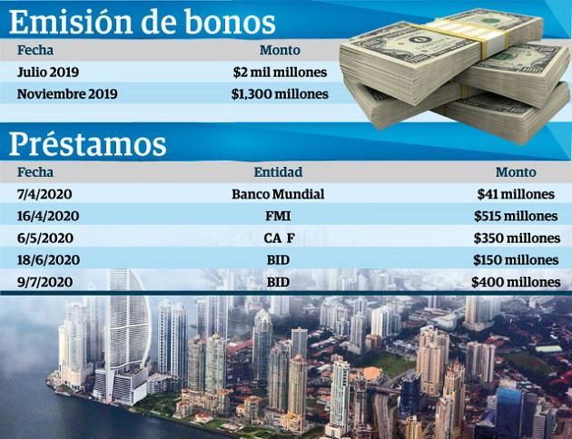 Panamá sumó en pandemia $6 mil 531 millones en deudas
