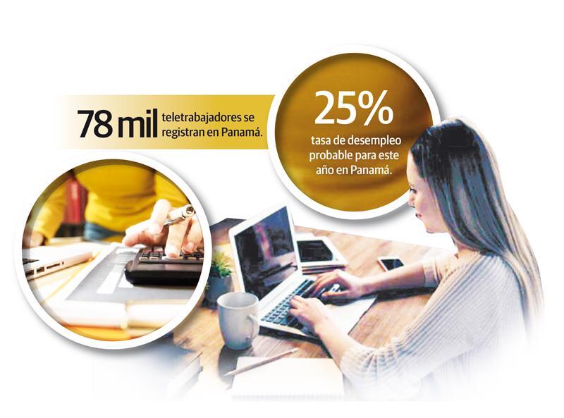 El Teletrabajo, una alternativa para atraer inversiones al país