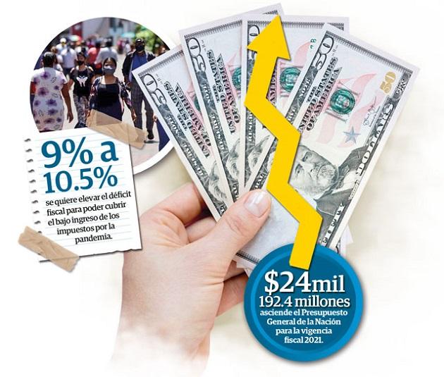 Deuda superará $50 mil millones tras liberarse el tope del déficit