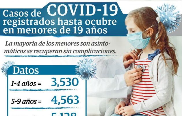 COVID-19 puede complicar a niños