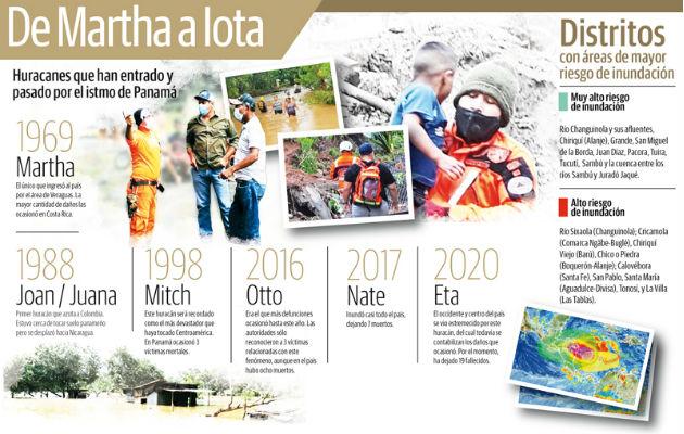 Nuestras acciones han acercado los huracanes; siete han dejado graves secuelas sobre Panamá