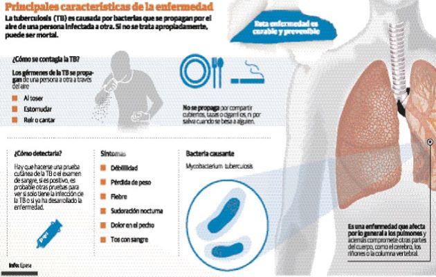 Aumentan casos de tuberculosis en Latinoamérica en medio de pandemia de COVID-19, por ello presentan proyecto para combatir esta enfermedad