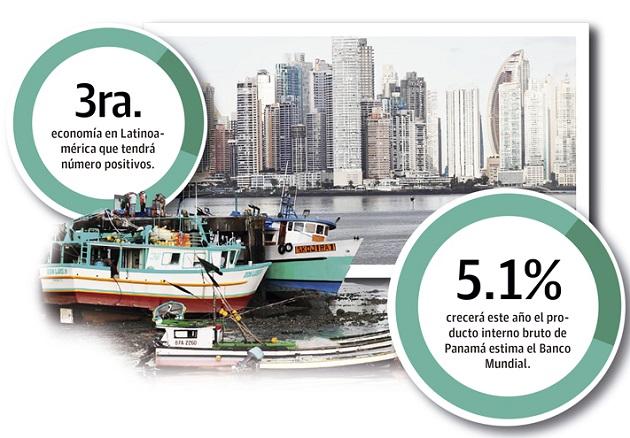 La Cepal sitúan en 5.1% y 5.5% el crecimiento del producto interno bruto (PIB) panameño este año.