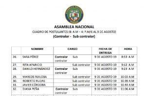Gerardo Solís es hasta ahora el aspirante con más posibilidades de ser escogido como contralor en esta lista de candidatos.