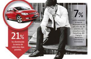 La venta de minivans cayó un 17.8% al registrarse 551 unidades cuando en el 2017 se ofertaron 670.