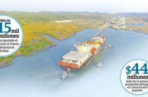 En 19 años de administración panameña que se cumplirán este mes, el Canal ha entregado aportes directos al tesoro nacional por $15,032 millones.